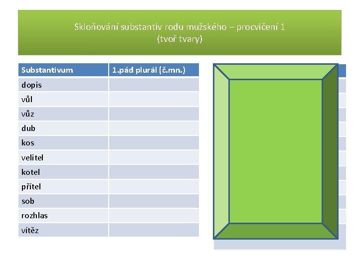 Skloňování substantiv rodu mužského – procvičení 1 (tvoř tvary) Substantivum 1. pád plurál (č.