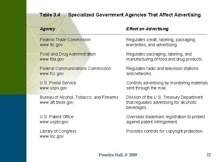 Table 3. 4 Specialized Government Agencies That Affect Advertising Agency Effect on Advertising Federal