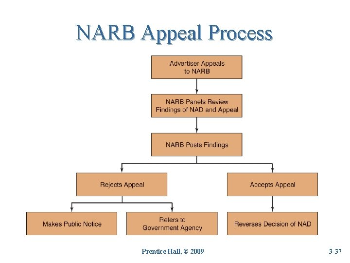 NARB Appeal Process Prentice Hall, © 2009 3 -37 37