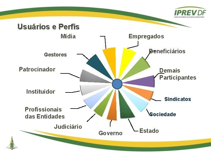 Usuários e Perfis Mídia Empregados Beneficiários Gestores Patrocinador Demais Participantes Instituidor Sindicatos Profissionais das