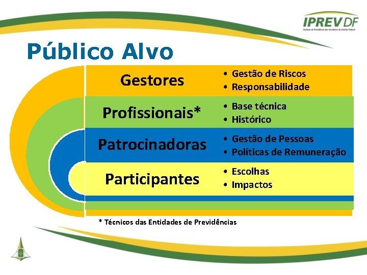 Público Alvo Gestores Profissionais* Patrocinadoras Participantes • Gestão de Riscos • Responsabilidade • Base