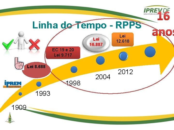 Linha do Tempo - RPPS Lei 10. 887 Lei 12. 618 EC 19 e