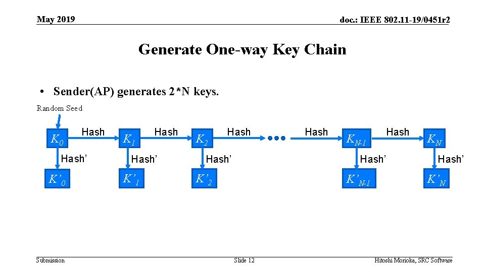 May 2019 doc. : IEEE 802. 11 -19/0451 r 2 Generate One-way Key Chain