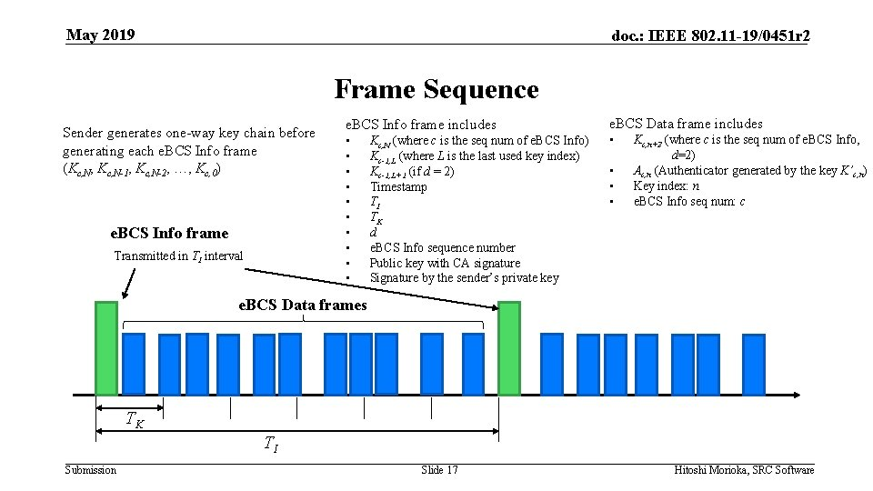May 2019 doc. : IEEE 802. 11 -19/0451 r 2 Frame Sequence Sender generates