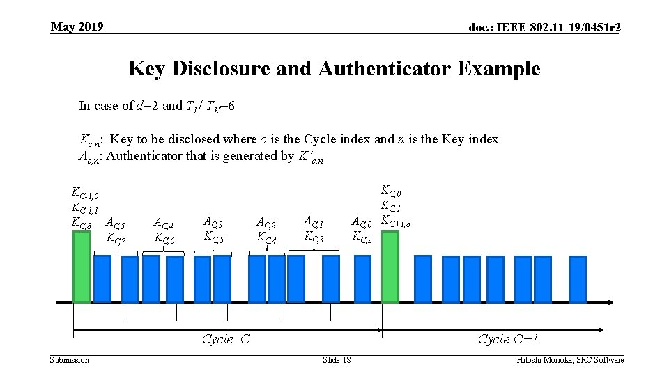 May 2019 doc. : IEEE 802. 11 -19/0451 r 2 Key Disclosure and Authenticator