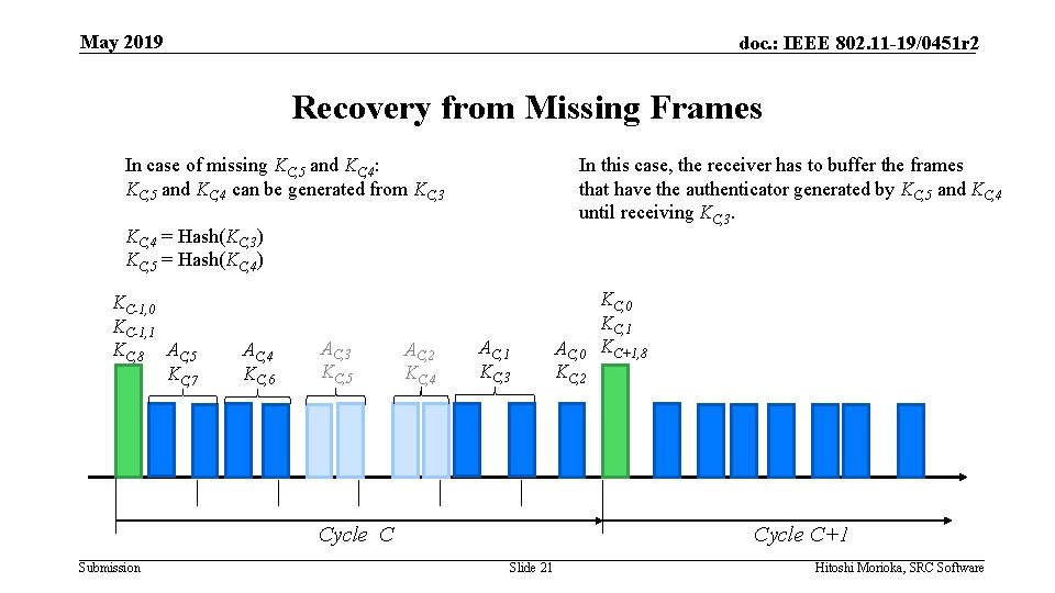 May 2019 doc. : IEEE 802. 11 -19/0451 r 2 Recovery from Missing Frames
