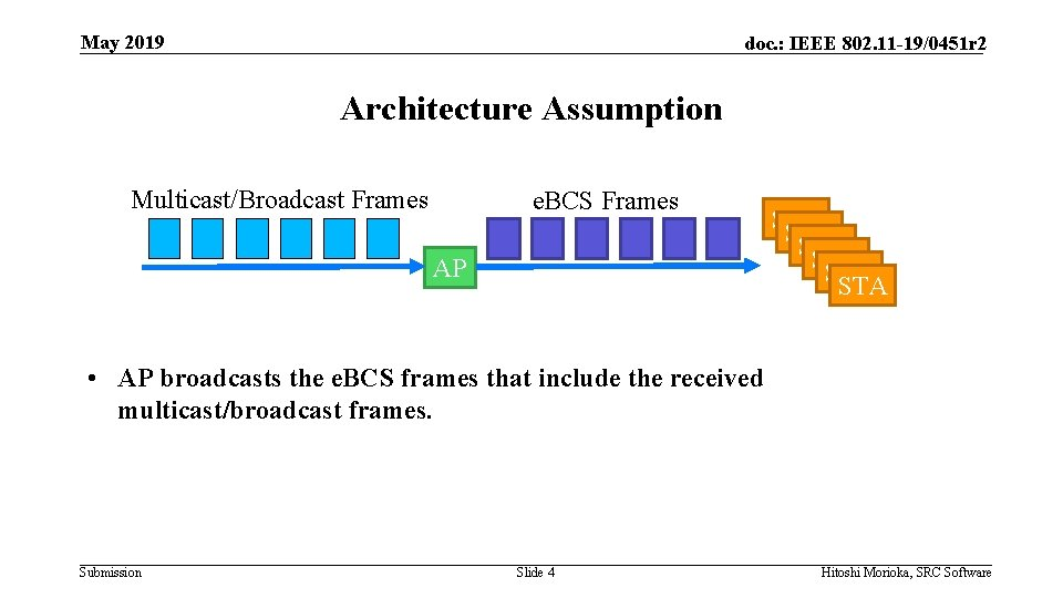 May 2019 doc. : IEEE 802. 11 -19/0451 r 2 Architecture Assumption Multicast/Broadcast Frames