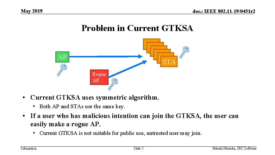May 2019 doc. : IEEE 802. 11 -19/0451 r 2 Problem in Current GTKSA