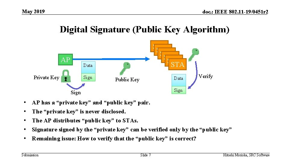 May 2019 doc. : IEEE 802. 11 -19/0451 r 2 Digital Signature (Public Key
