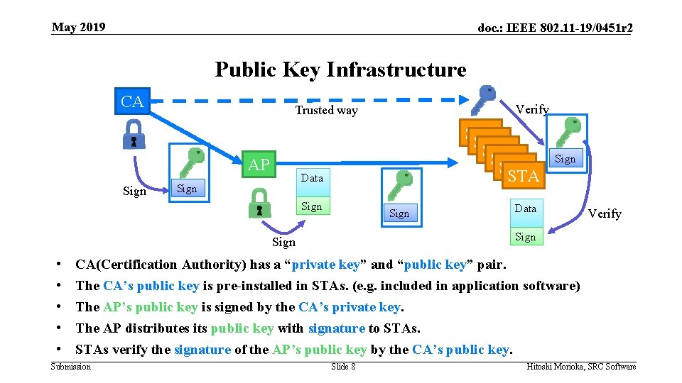 May 2019 doc. : IEEE 802. 11 -19/0451 r 2 Public Key Infrastructure CA