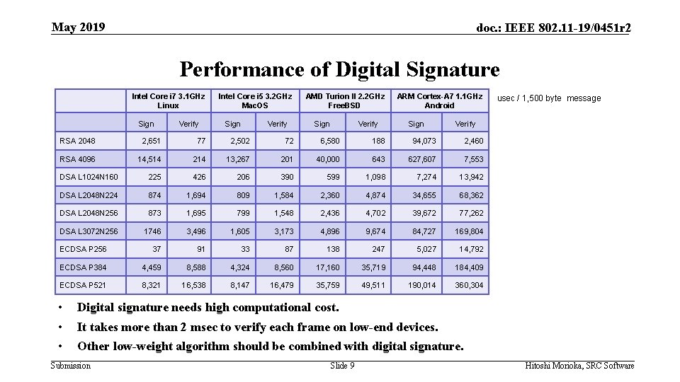May 2019 doc. : IEEE 802. 11 -19/0451 r 2 Performance of Digital Signature