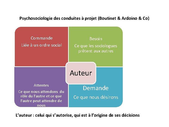 Psychosociologie des conduites à projet (Boutinet & Ardoino & Co) Commande Liée à un