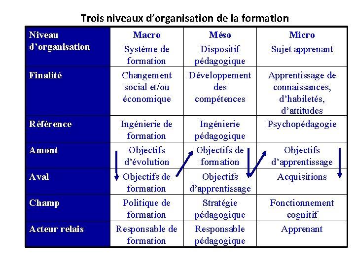 Trois niveaux d'organisation de la formation Niveau d'organisation Finalité Référence Amont Aval Champ Acteur