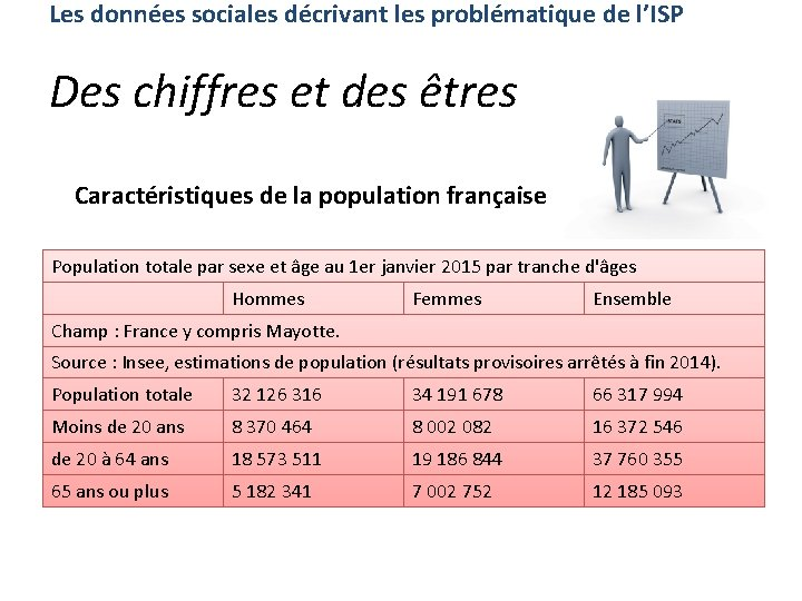 Les données sociales décrivant les problématique de l'ISP Des chiffres et des êtres Caractéristiques