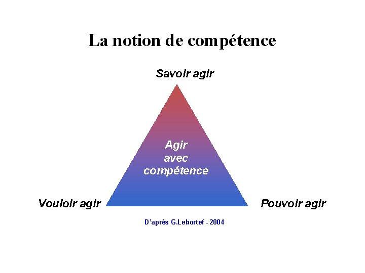 La notion de compétence Savoir agir Agir avec compétence Vouloir agir Pouvoir agir D'après