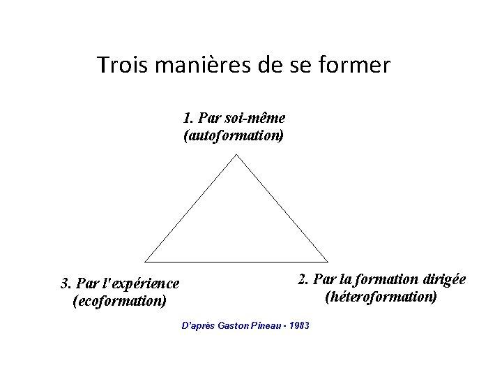 Trois manières de se former 1. Par soi-même (autoformation) 3. Par l'expérience (ecoformation)