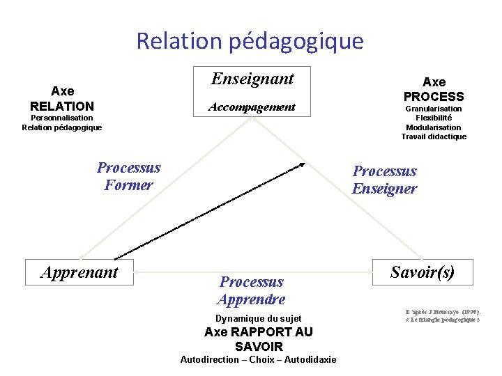 Relation pédagogique Enseignant Axe RELATION Accompagement Personnalisation Relation pédagogique Processus Former Apprenant Axe PROCESS
