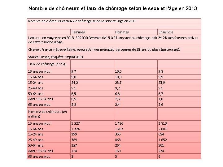 Nombre de chômeurs et taux de chômage selon le sexe et l'âge en 2013