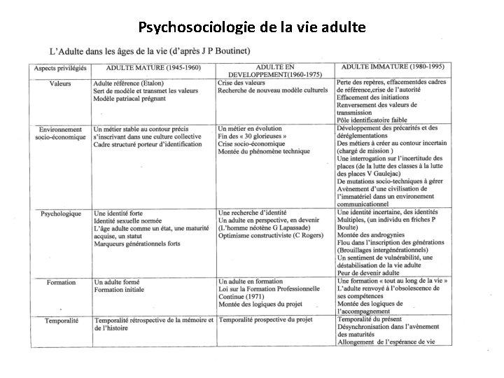Psychosociologie de la vie adulte