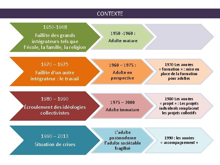 CONTEXTE 1950 -1968 Faillite des grands intégrateurs tels que l'école, la famille, la religion