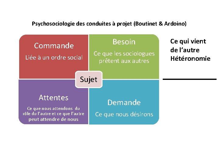 Psychosociologie des conduites à projet (Boutinet & Ardoino) Besoin Commande Liée à un ordre