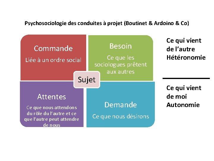Psychosociologie des conduites à projet (Boutinet & Ardoino & Co) Besoin Commande Liée à