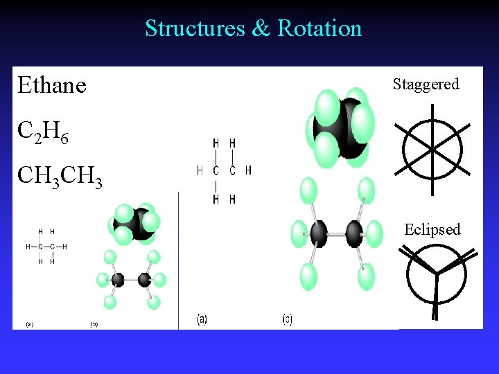 Structures & Rotation Ethane Staggered C 2 H 6 CH 3 Eclipsed