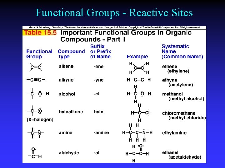 Functional Groups - Reactive Sites
