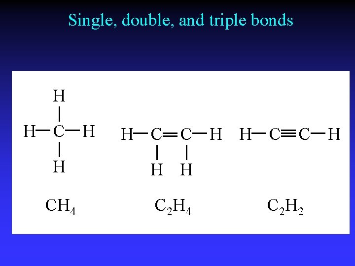 Single, double, and triple bonds H H C C H H H CH 4