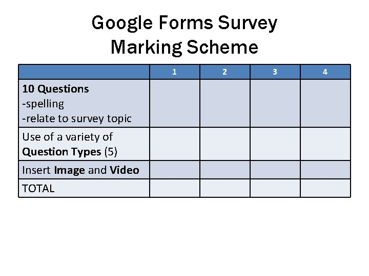 Google Forms Survey Marking Scheme 1 10 Questions -spelling -relate to survey topic Use