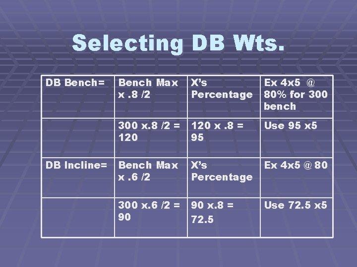 Selecting DB Wts. DB Bench= DB Incline= Bench Max x. 8 /2 X's Percentage
