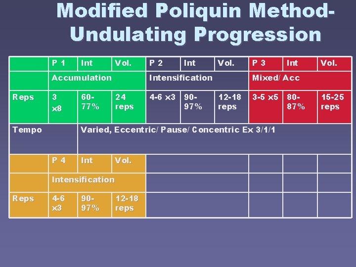 Modified Poliquin Method. Undulating Progression P 1 Int Vol. Accumulation Reps 3 x 8