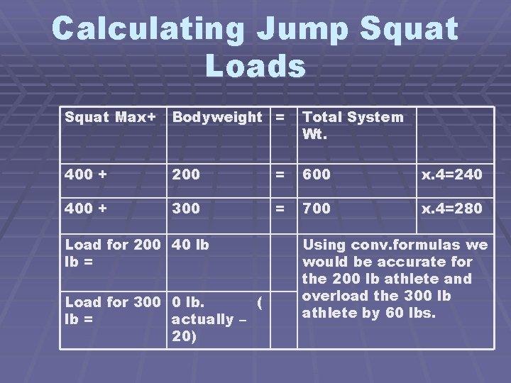 Calculating Jump Squat Loads Squat Max+ Bodyweight = Total System Wt. 400 + 200
