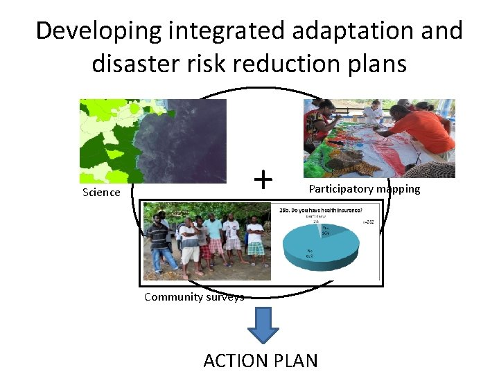 Developing integrated adaptation and disaster risk reduction plans + Science Participatory mapping Community surveys