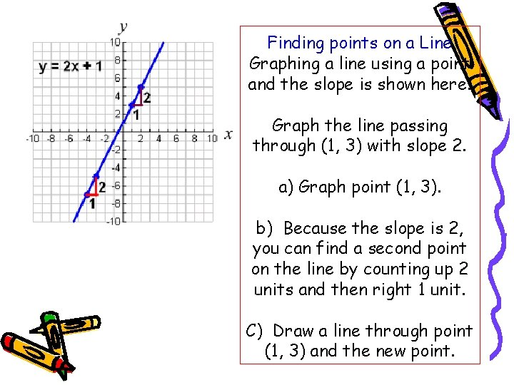 Finding points on a Line Graphing a line using a point and the slope