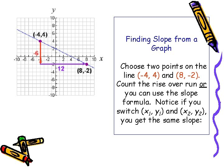 Finding Slope from a Graph Choose two points on the line (-4, 4) and