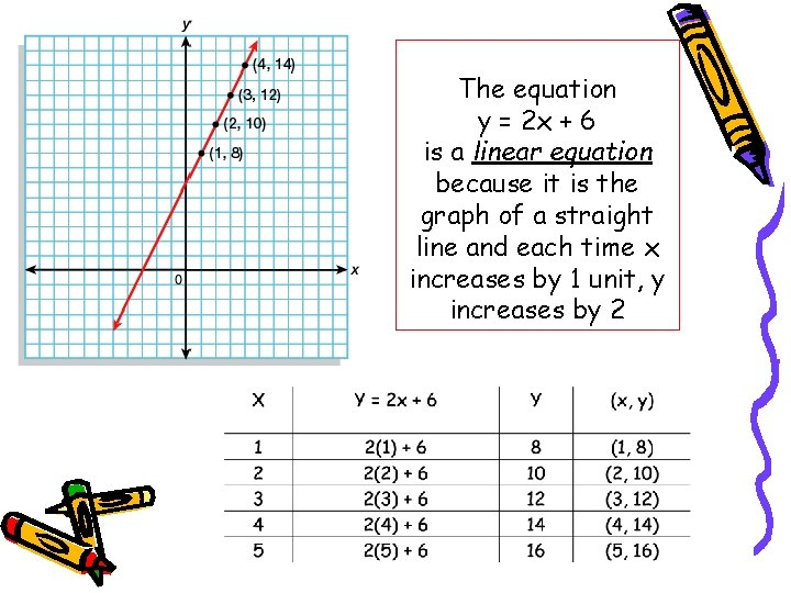 The equation y = 2 x + 6 is a linear equation because it