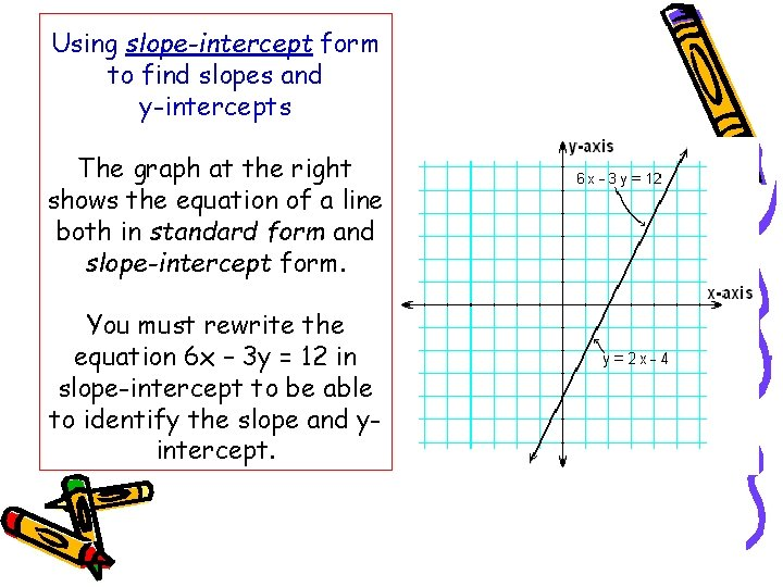 Using slope-intercept form to find slopes and y-intercepts The graph at the right shows