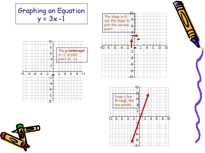 Graphing an Equation y = 3 x -1 The slope is 3, use the