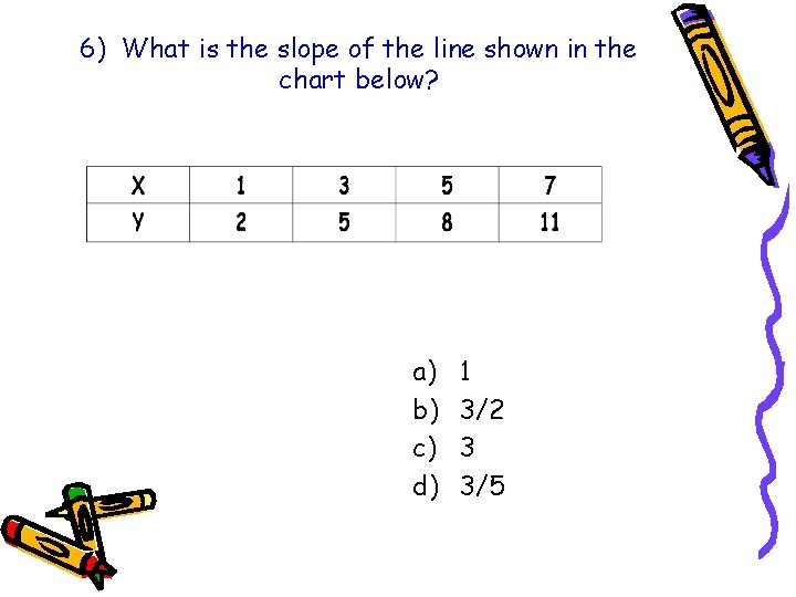 6) What is the slope of the line shown in the chart below? a)