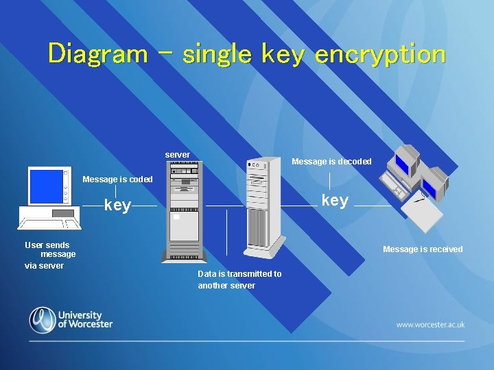 Diagram – single key encryption server Message is decoded Message is coded key User