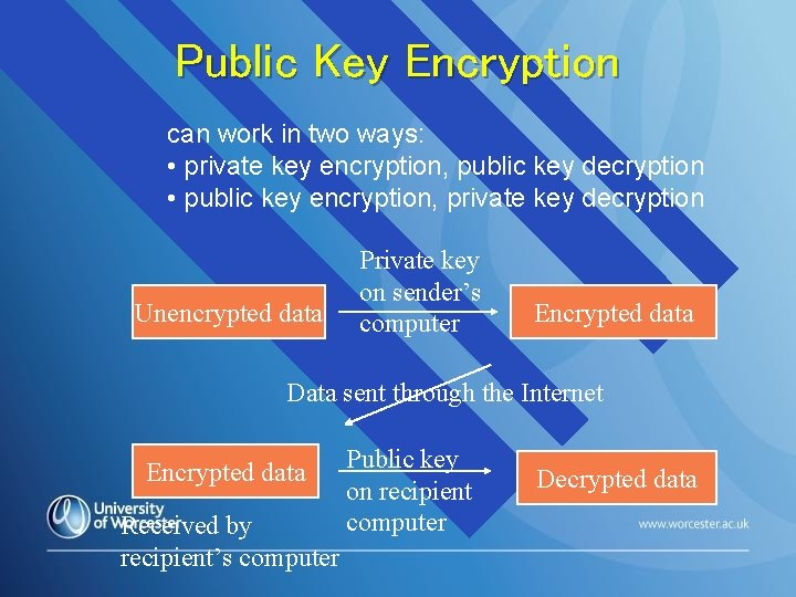 Public Key Encryption can work in two ways: • private key encryption, public key