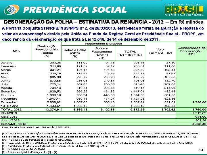 DESONERAÇÃO DA FOLHA – ESTIMATIVA DA RENÚNCIA - 2012 – Em R$ milhões A