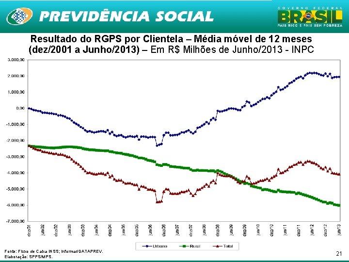 Resultado do RGPS por Clientela – Média móvel de 12 meses (dez/2001 a Junho/2013)