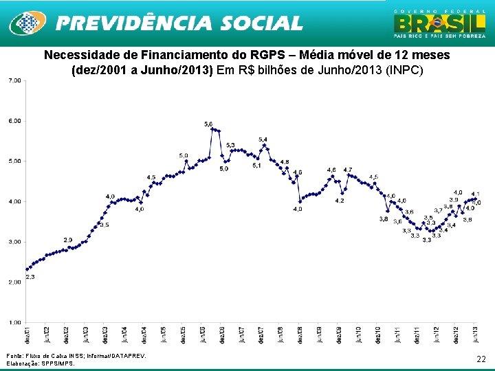 Necessidade de Financiamento do RGPS – Média móvel de 12 meses (dez/2001 a Junho/2013)