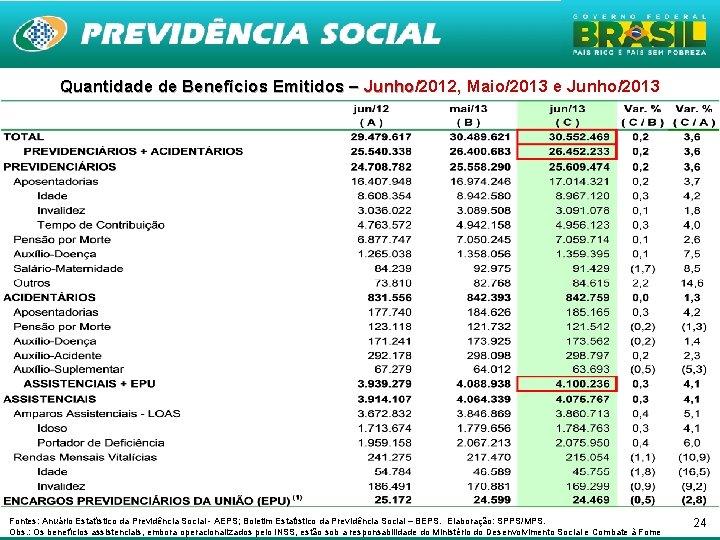 Quantidade de Benefícios Emitidos – Junho/2012, Maio/2013 e Junho/2013 Junho Fontes: Anuário Estatístico da