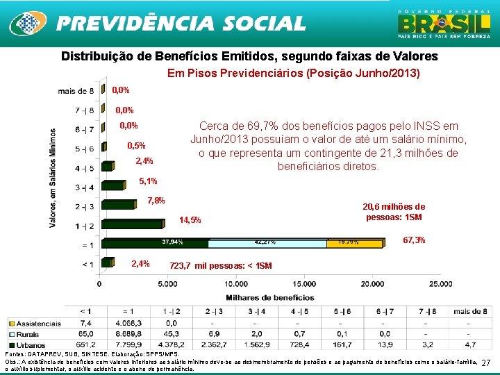 Distribuição de Benefícios Emitidos, segundo faixas de Valores Em Pisos Previdenciários (Posição Junho/2013) 0,