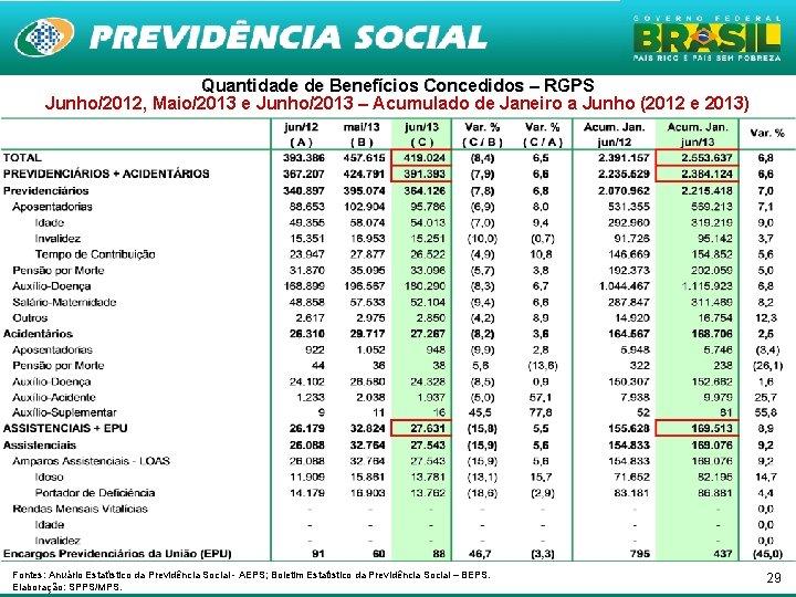 Quantidade de Benefícios Concedidos – RGPS Junho/2012, Maio/2013 e Junho/2013 – Acumulado de Janeiro