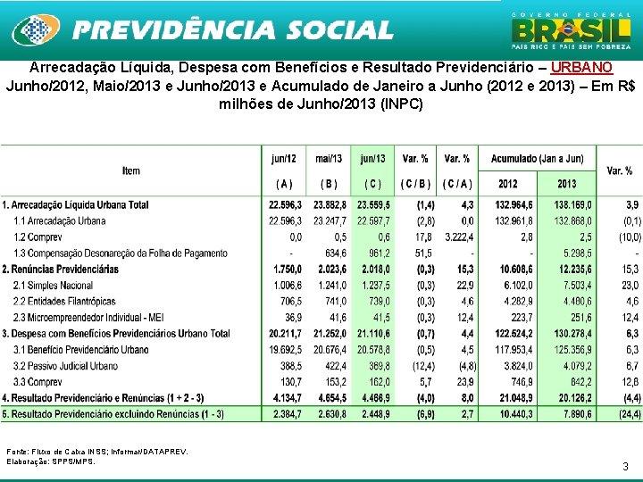 Arrecadação Líquida, Despesa com Benefícios e Resultado Previdenciário – URBANO Junho/2012, Maio/2013 e Junho/2013