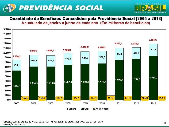 Quantidade de Benefícios Concedidos pela Previdência Social (2005 a 2013) Acumulado de janeiro a